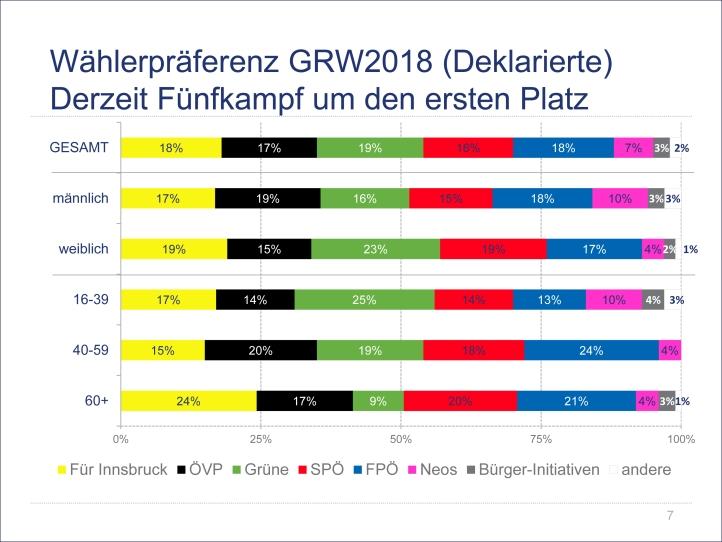 Strategische Optionen und politische Stimmung in Innsbruck im Vo
